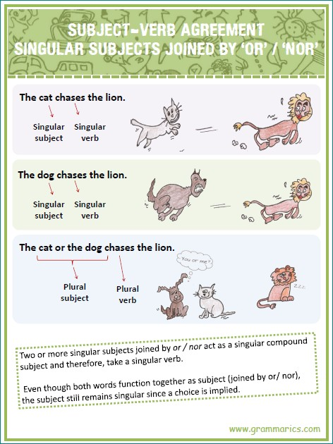 Learning Pack 6 Subject Verb Agreement Grammarics