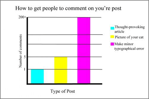 TGP – How To Get Comments On Posts